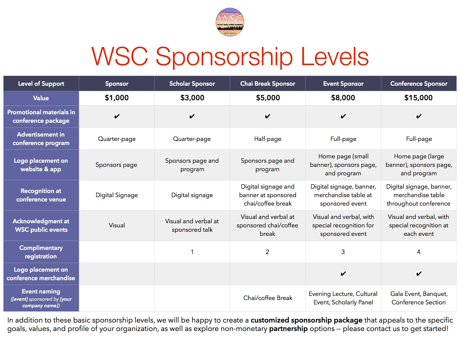 WSC Sponsorship Levels Chart